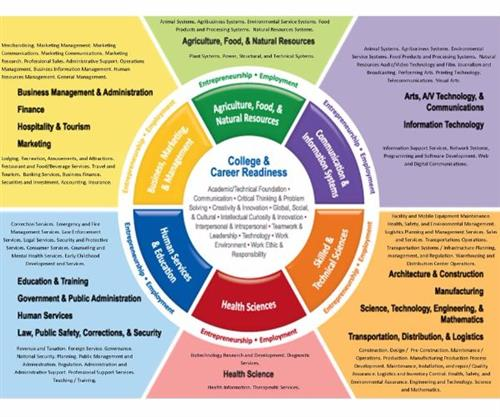 College & Career Readiness Chart